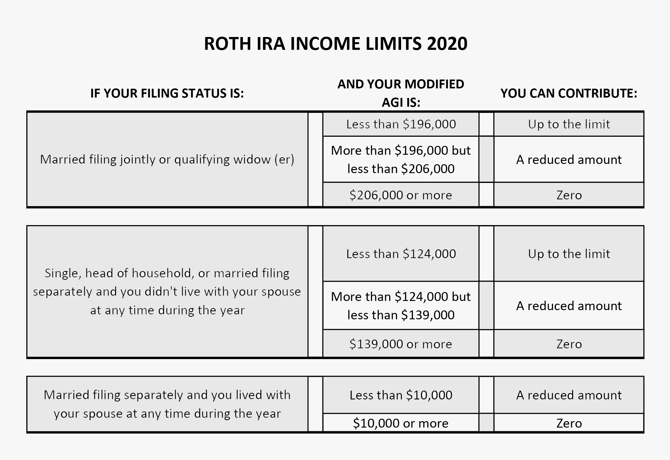 Roth IRA table for 2020